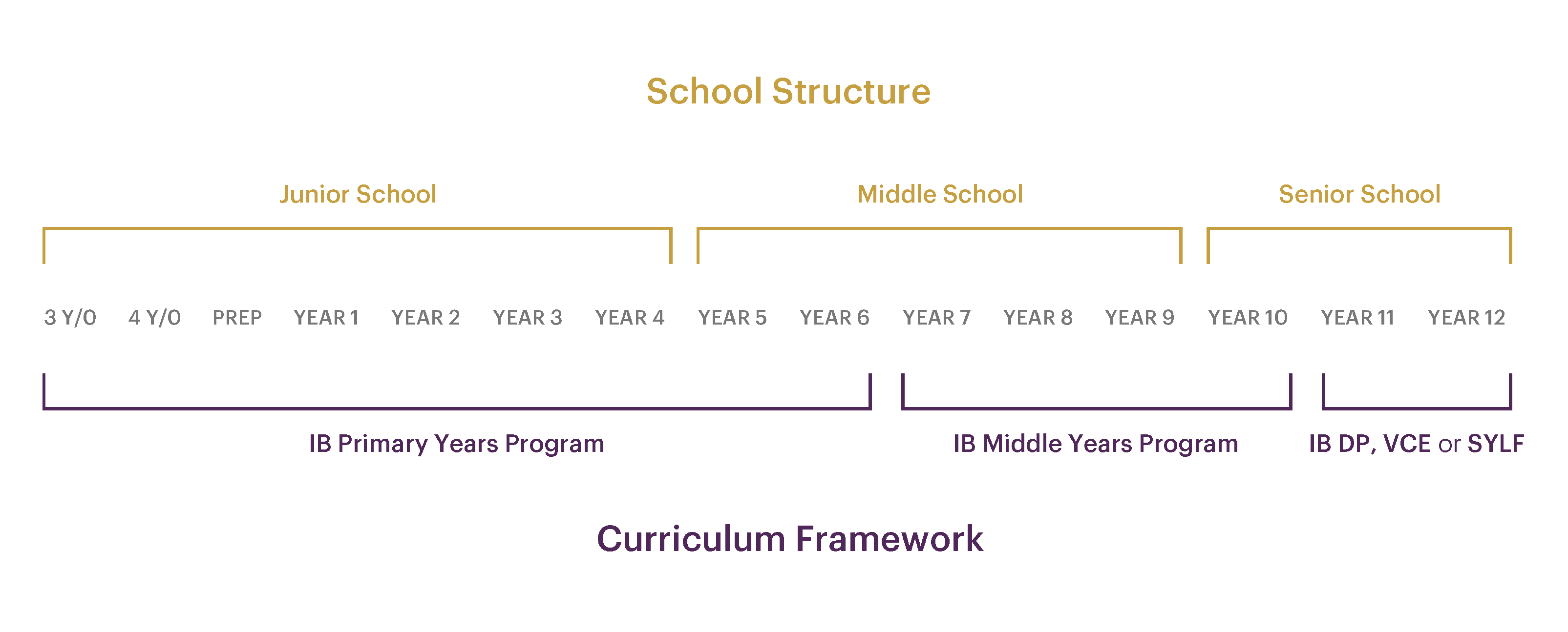 A diagram showing school curriculum over junior, middle and senior school years